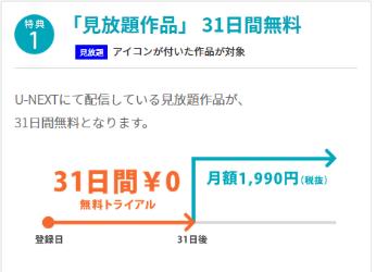 U-NEXT トライアル