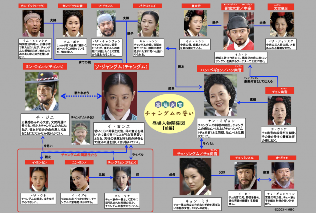 宮廷女官チャングムの誓い 無料動画