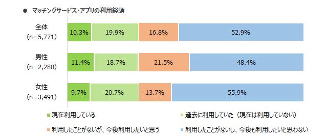 マッチンvぐアプリ 男女 利用経験