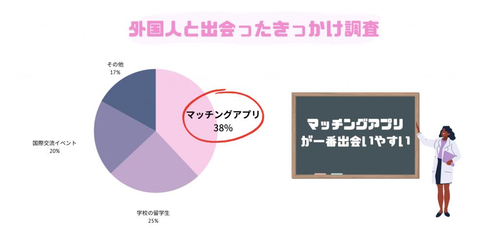 外国人_出会い_方法_日本