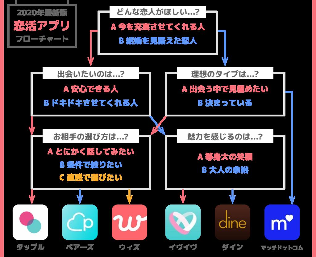 恋活アプリフローチャート